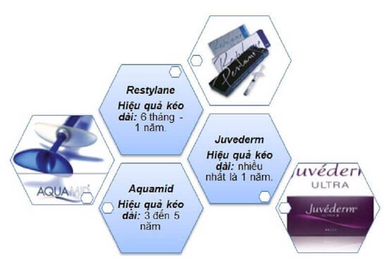 Chi phí tiêm cằm vline phụ thuộc vào chất làm đầy sử dụng
